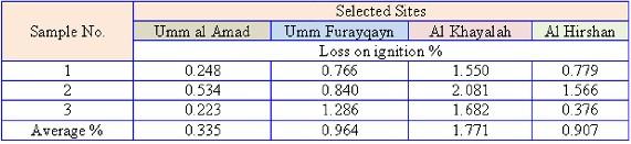 Loss On Ignition Cement : Harmful materials in scoria lightweight aggregates harrat
