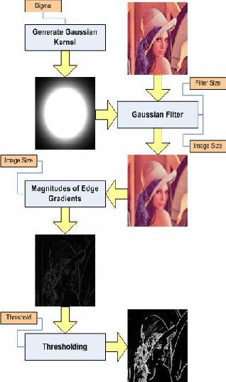 High-speed processing of larger Edge-detection filters using