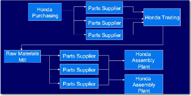value chain analysis of honda motors Besides 'sed', honda focuses on the internal combustion engines and  introduces  analysis on supply chain in terms of identifying bottleneck,.