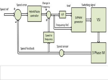 Hybrid fuzzy based scalar speed control of three phase for Speed control of induction motor