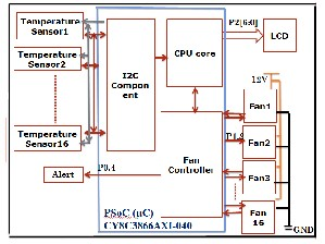 Implementation and analysis of fan controlling system on reduction table fig 13 block diagram of fan controlling system on psoc with 16 fan ccuart Image collections