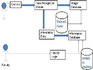 Implementation of Automated Attendance System using Face