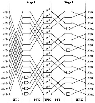 Implementation of FFT Algorithm for OFDM Wireless LANs