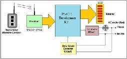 Implementation of Lamp Dimmer And Fan Controller System: A