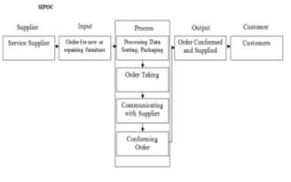 Improving customers service at ikea using six sigma methodology the other factors which also led to larger volume of complaints were the inability to process refund items damaged during delivery and poor communication ccuart Choice Image