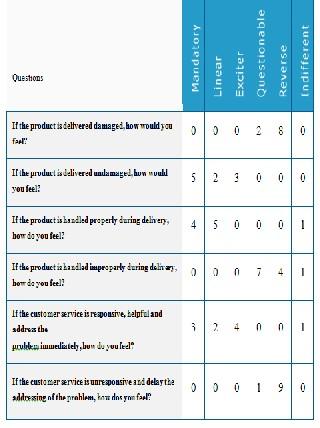 Improving Customers Service At Ikea Using Six Sigma Methodology