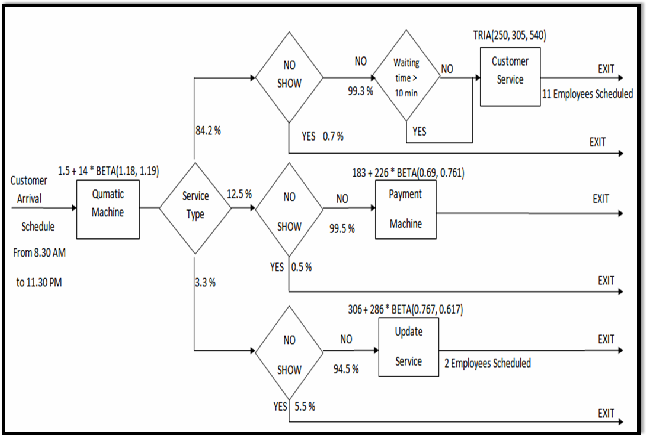 Improving waiting line characteristics in sales points using figure 1 the system flow chart ccuart Image collections