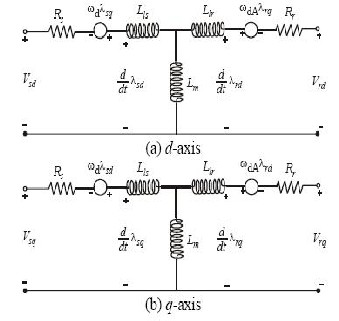 Equivalent Circuit Of Induction Motor In A D Axis Frame And B Q An Model Is Then Used To Predict The Voltage Required