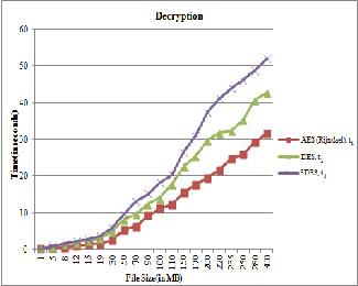 Integrating AES, DES, and 3-DES Encryption Algorithms for