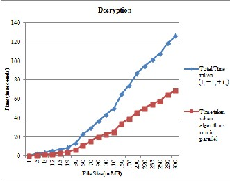 research papers on encryption algorithms