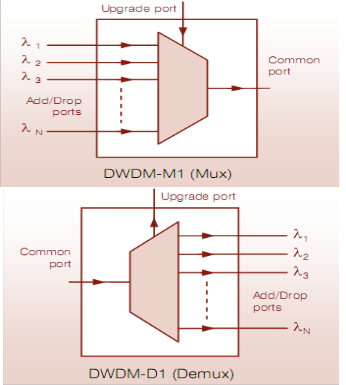 Interfacing Of 8 Channel Optical Mux Demux In Dwdm System