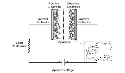 Introduction to Supercapacitors and Supercapacitor Assisted Engine
