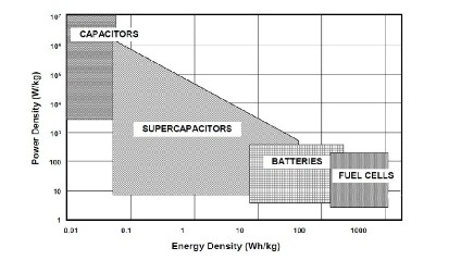 Introduction to Supercapacitors and Supercapacitor Assisted