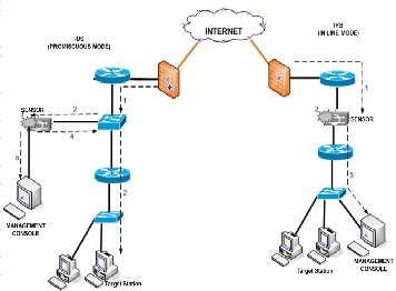 thesis on network intrusion detection system We can help detect and prevent unauthorized access to your network research paper in phd thesis in intrusion detection system thesis on customer service in.
