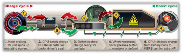 Kinetic energy recovery system mechanical kers as opposed to the electrical kers illustrated here work on the same principle but use a flywheel to store and re use the waste energy sciox Image collections