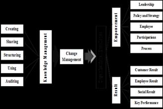 use of change management journal pdf