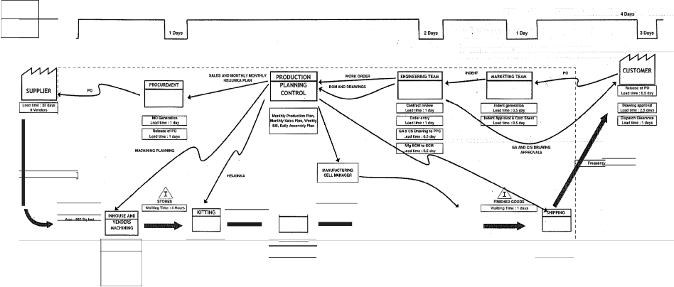 Image on Lean Value Stream Mapping Template