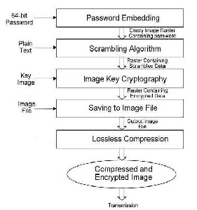 visual cryptography thesis Lightweight and ultra-lightweight cryptography visual cryptography  homomorphic encryption post-quantum cryptography pairing based  cryptography id based encryption  what are the research topics under  microfinance or a phd thesis.