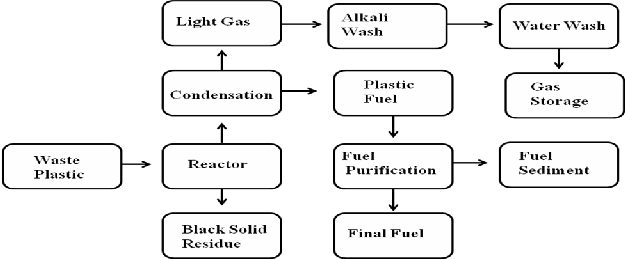 Light Hydrocarbons Produced from High Density Polyethylene