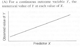 Logistic regression in feature selection in data mining
