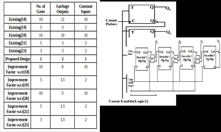 term paper on counter design using flip flops