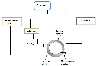 applications of magnetic materials in electrical engineering