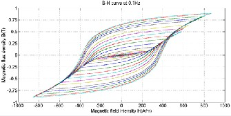 Magnetic And Electric Characterization Of Materials For