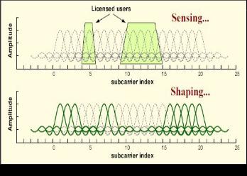 Thesis cognitive radio spectrum sensing