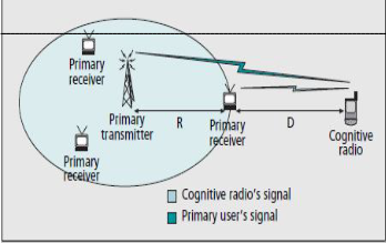 spectrum sensing for cognitive radio thesis Study of energy detection in cognitive radio to use the cognitive radio are, spectrum sensing in this thesis is related to the spectrum and the.