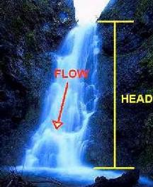 Agile Waterfall Hybrid Methodologies