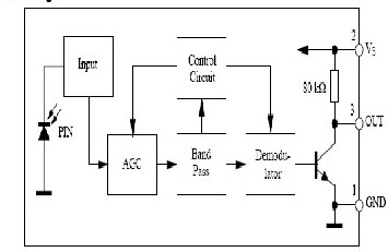 microcontroller based ir remote control signal Pic16f72 microcontroller based project list of pdf downloadable  this circuit receives the signal from a ir remote control, like those used to control your tv or .