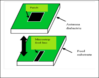 Microstrip Patch Antenna Parameters, Feeding Techniques and Shape of