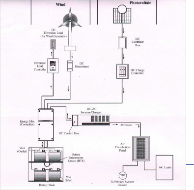 Wiring Diagram For An Inverter in addition Data Flow Diagram Jquery as well Wiring Diagram For Wind Turbine furthermore Gas Turbine Power Plant Block Diagram as well Ade Tech 1. on wind generator wiring schematic