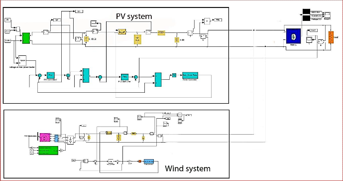 Modeling of a standalone Wind PV Hybrid generation system