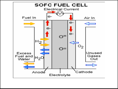 Modelling of Solid Oxide Fuel Cell - A Review