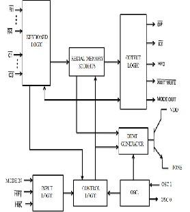 Multi Purpose Security System Using GSM