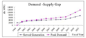 Energy demand management