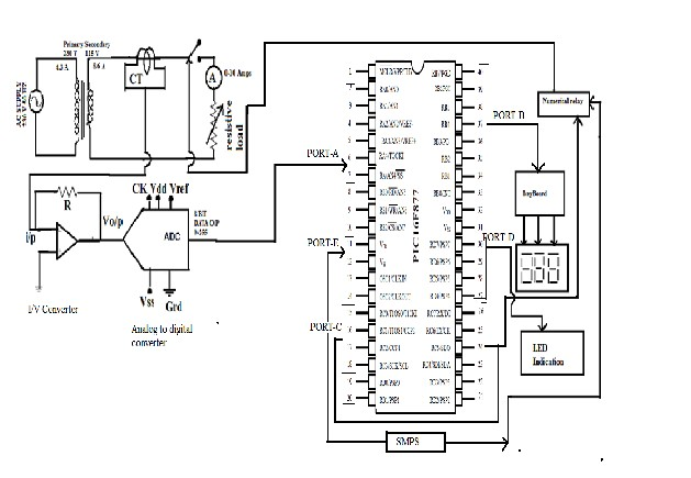 Over current protection of 1 kva transformer with pic micro fig 4 circuit diagram of over current protection of 1 kva transformer with pic microcontroller using numerical relay ccuart Images