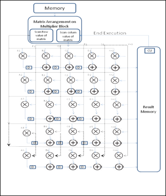 On the Design of High Performance Reconfigurable DSP