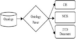 technology management dissertation