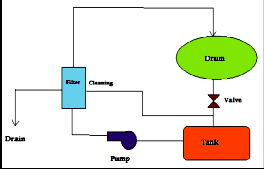 Optimization of a Drum Type Washing Machine By Analytical