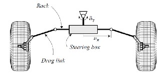 Optimizing the turning radius of a vehicle using symmetric