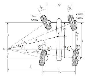 Optimizing the turning radius of a vehicle using symmetric for Benetton 4 wheel steering