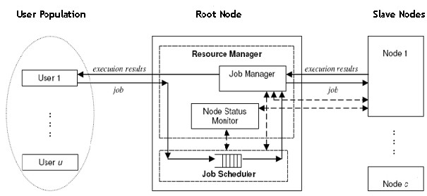 Perfomance Evaluation Of Resource Scheduling Techniques In