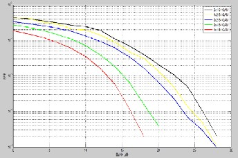 PERFORMANCE EVALUATION OF NEW MIMO-OFDM MODEL FOR MODERN