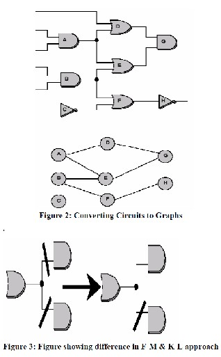 partitioning vlsi circuits on the basis of genetic algorithms and comparative analysis of kl and