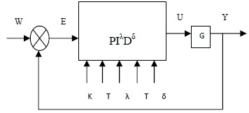 Fractional order pid controller thesis