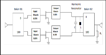 Performance Analysis of High Frequency BJT and LDMOS Current Mode     aploon Sensors         f        Figure    Power amplifier classes