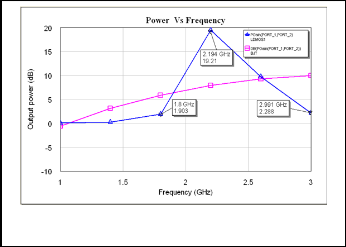 Performance Analysis of High Frequency BJT and LDMOS Current