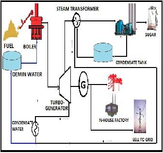 Performance Assessment Of 2500 Tcd Cogeneration Plant